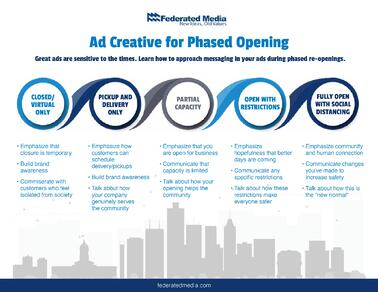 FederatedMedia_Infographic_phased reopening